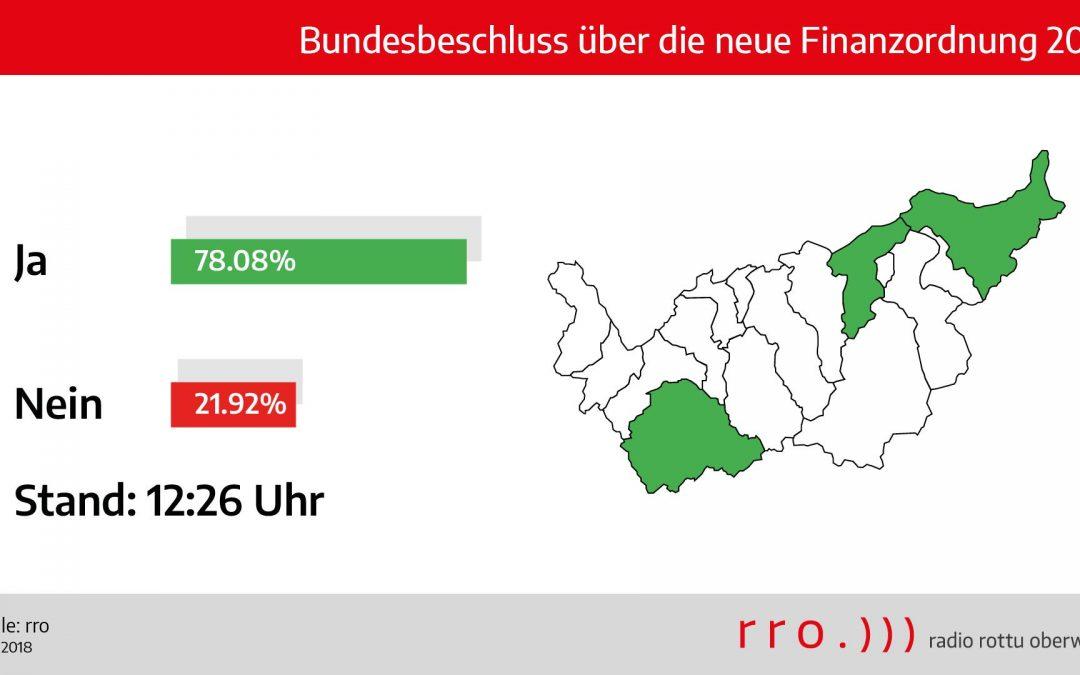 Oberwallis: Erste Abstimmungsresultate liegen vor